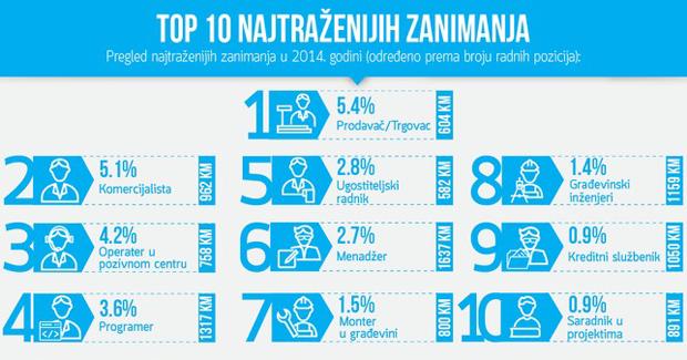Pogledajte koja su najtraženija zanimanja u BiH i koliko su plaćena [FOTO]
