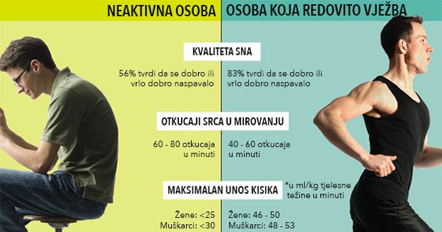 Zanimljive fiziološke razlike između aktivnih i neaktivnih osoba