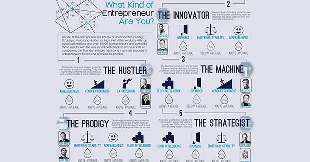 Infografik: Štreber, inovator, strategista ili vizionar – koja ste vrsta poduzetnika?