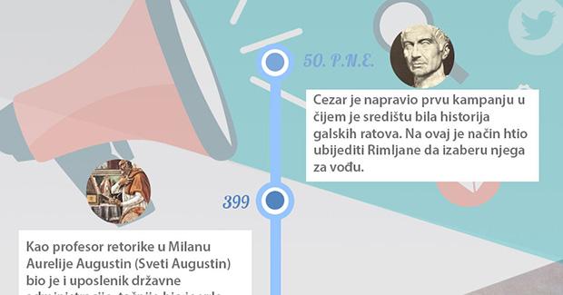 Infografik: Evolucija PR profesije