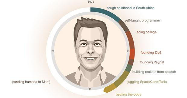 """Elon Musk – vođa kojeg zaposleni """"slijepo slijede"""""""