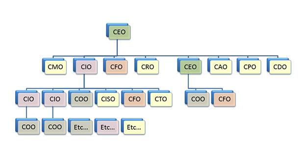 Znate li šta znače skraćenice CEO, CTO, CCO, CMO?