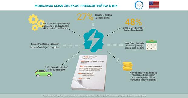 """Fondacija 787: Počinje """"PoWEr"""" – program ekonomskog osnaživanja žena"""