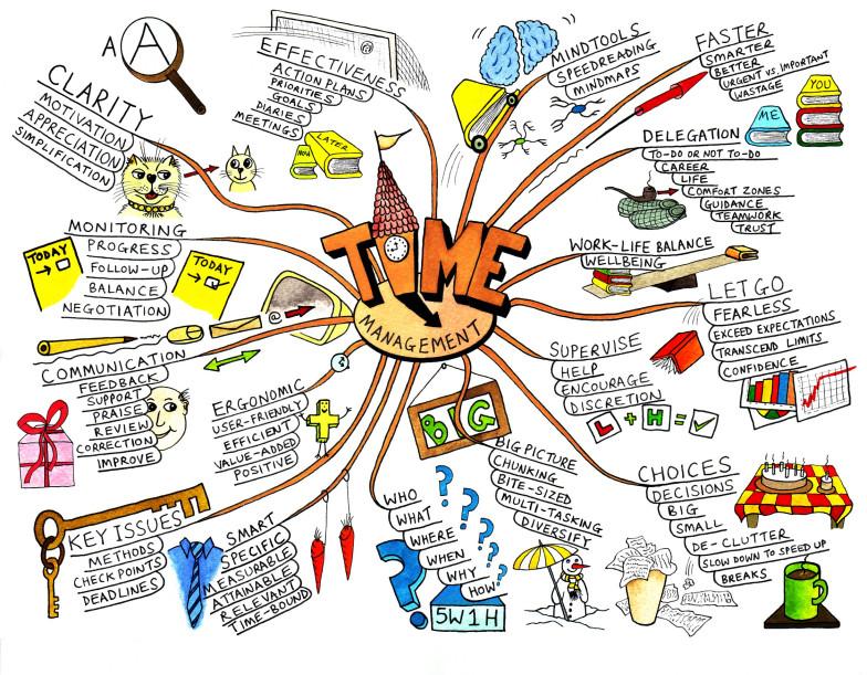 """""""Mapa uma"""" – najefikasnija metoda učenja"""