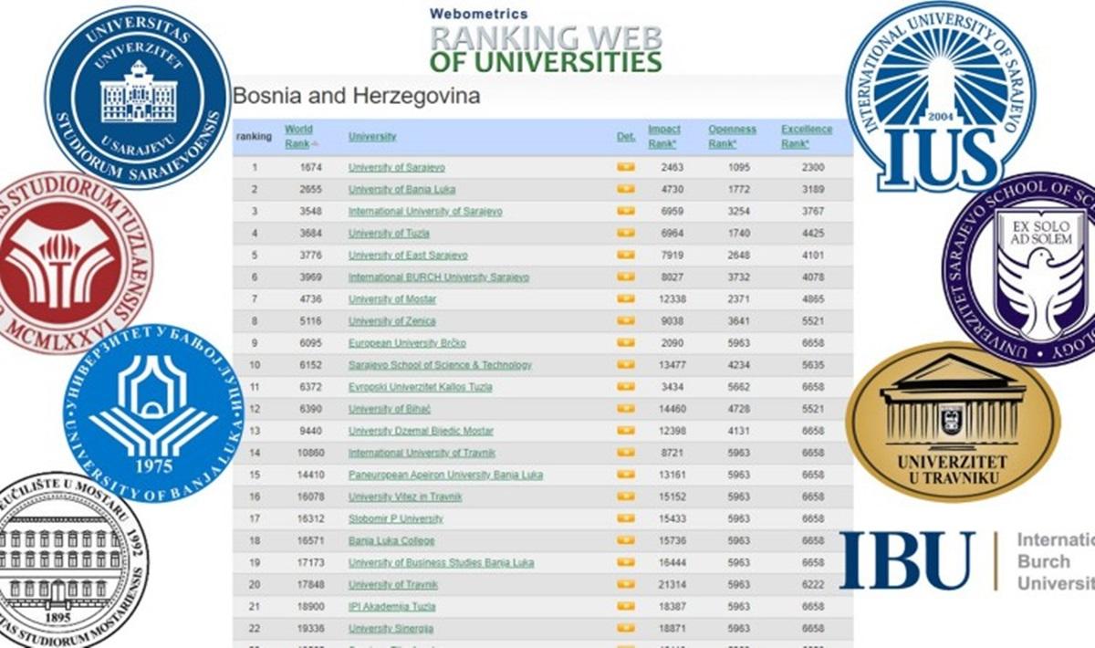 Webometrics dopušta manipulacije s brojem poveznica i ne može biti mjerilo kvalitete univerziteta