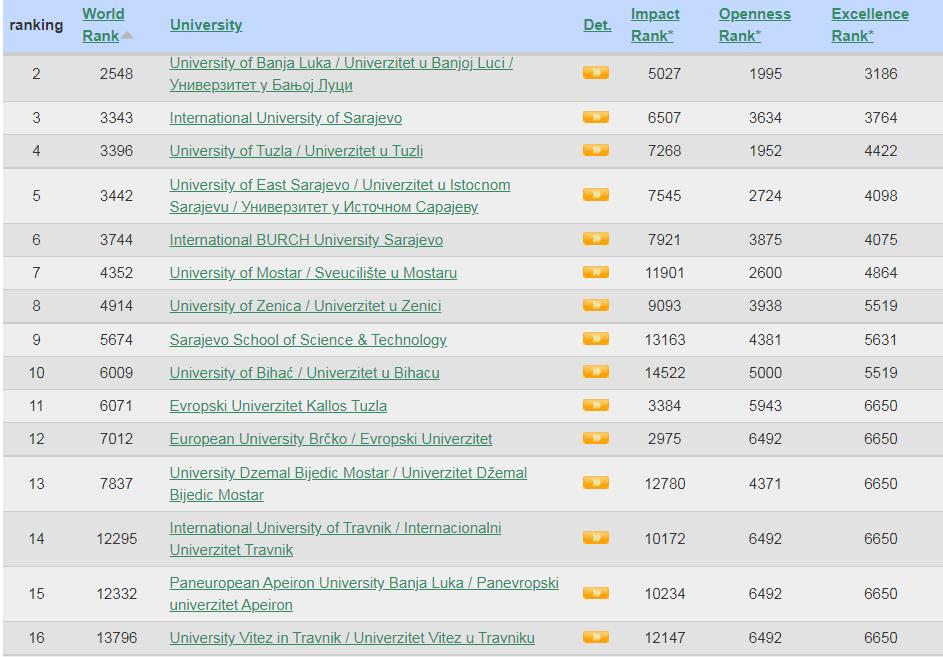 Foto: Screenshot Webometrics.info