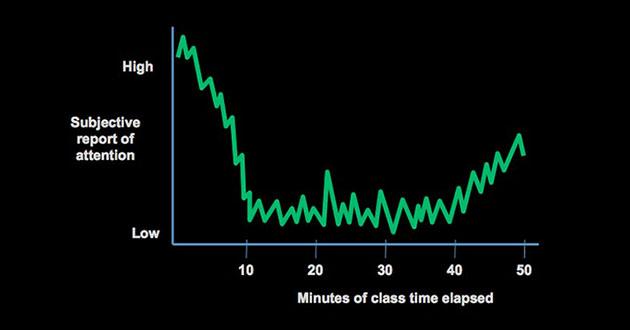 Zašto studenti spavaju tokom predavanja