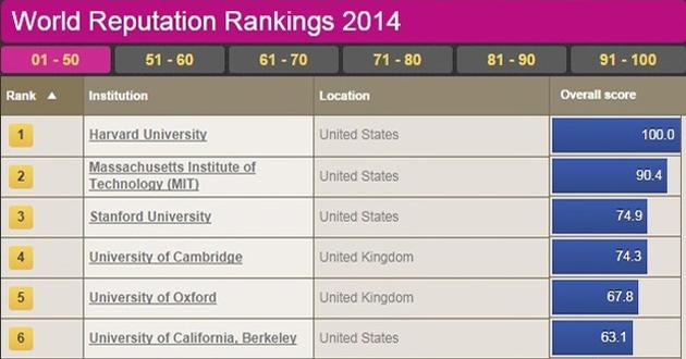 Ovo su najbolji svjetski univerziteti, balkanskih nema 'ni na mapi'