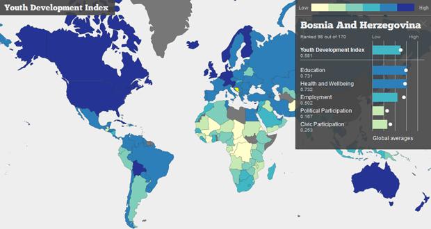 KULT BiH: Politike prema mladima u svijetu